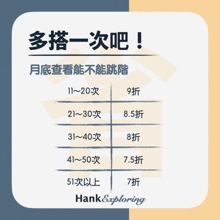 【捷運省錢】北捷常客優惠