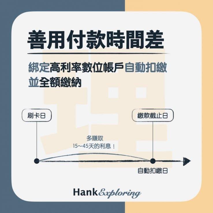 【信用卡理財】信用卡使用技巧