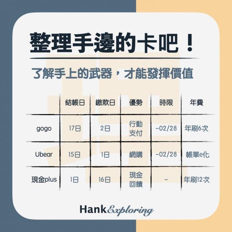 【信用卡理財】信用卡管理