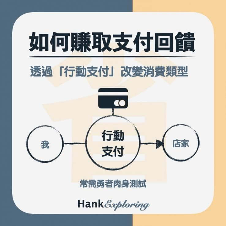 小額支付平台信用卡回饋技巧