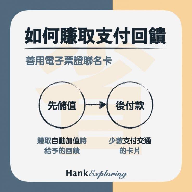 小額支付平台善用電子票證聯名卡