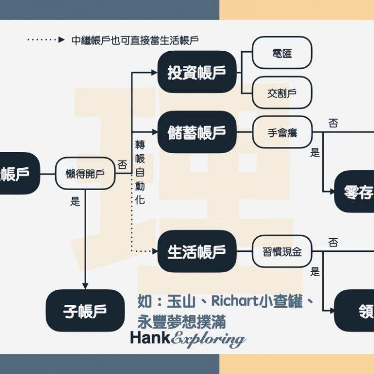 【薪水分配】分帳戶理財圖示2