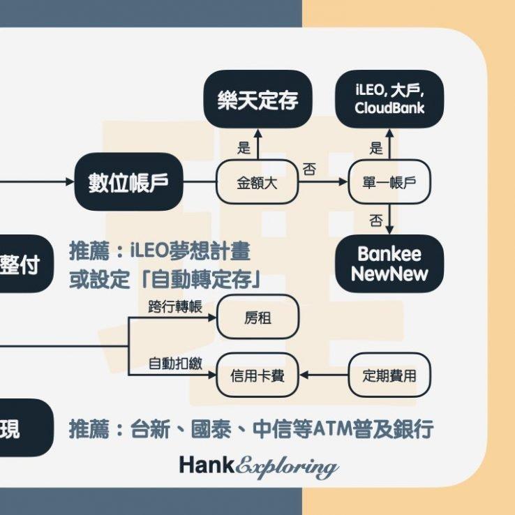 【薪水分配】分帳戶理財圖示3