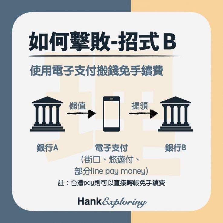 【跨轉跨提】如何省跨行轉帳/跨行提款手續費-使用電子支付