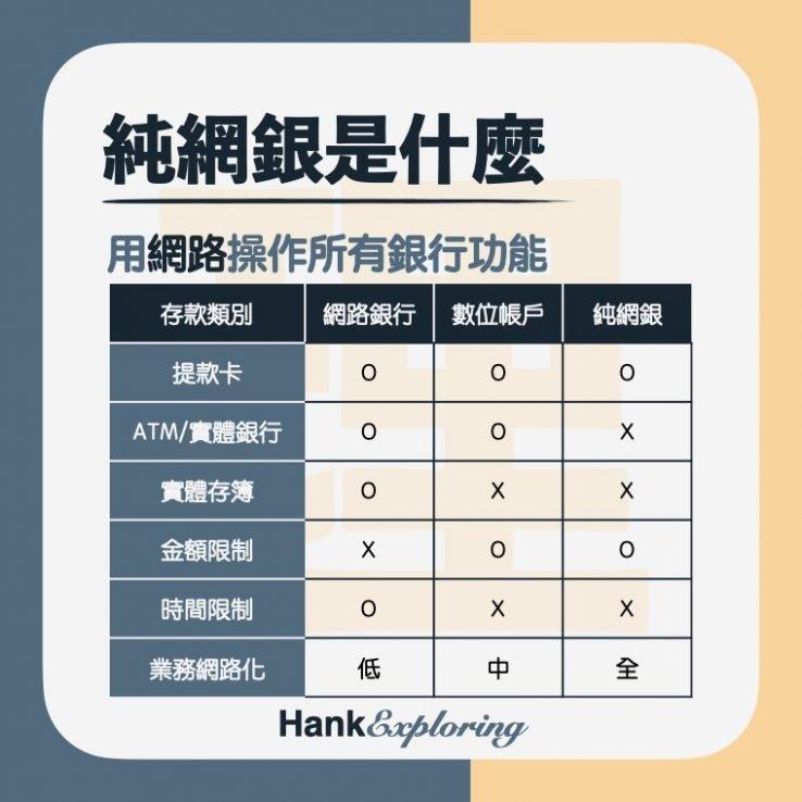 【純網銀】純網銀是什麼,與網路銀行及數位帳戶差異