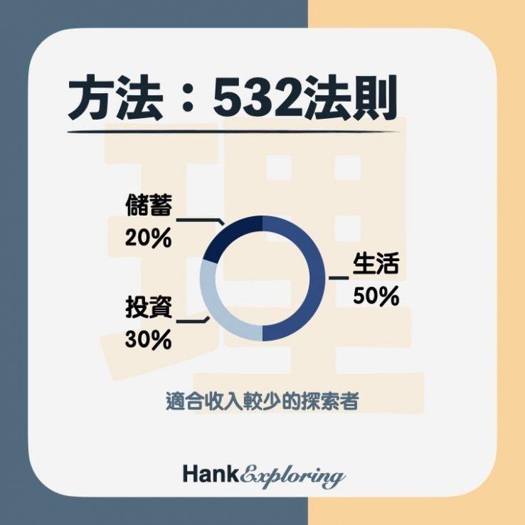 【帳戶理財法】532法則