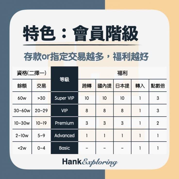 【樂天銀行】特色:快樂的會員制度