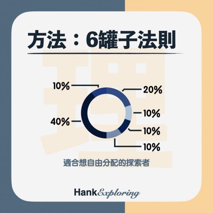 【帳戶理財法】六罐子理財法