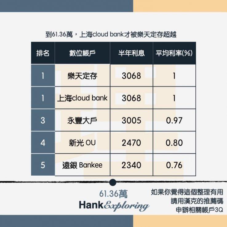 【數位帳戶利率】61.36萬平均利率比較