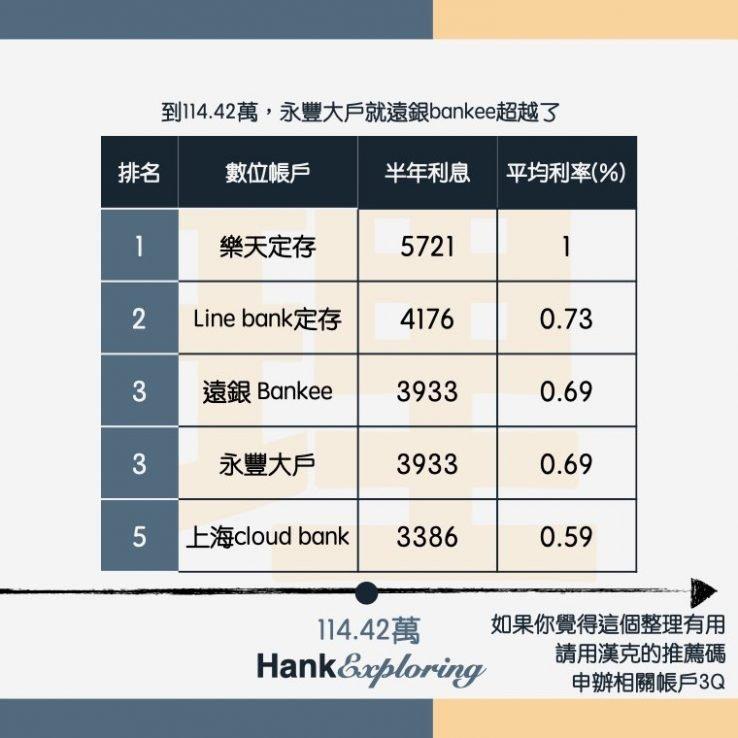 【數位帳戶利率】114.42萬平均利率比較