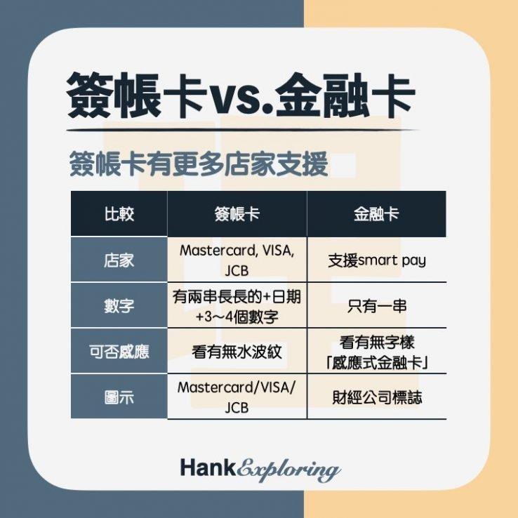 【簽帳金融卡】金融卡 簽帳金融卡差別