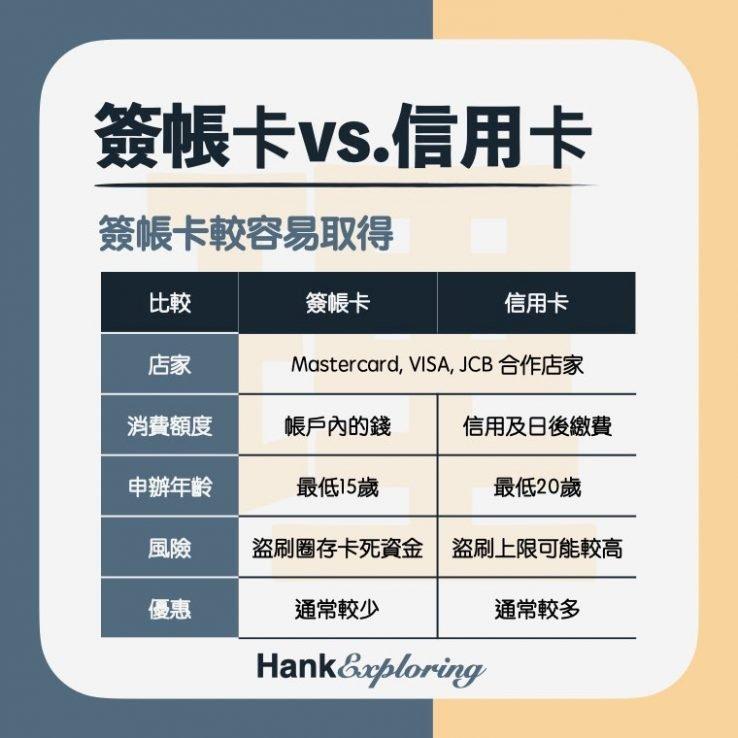 【簽帳金融卡】簽帳卡 信用卡差別